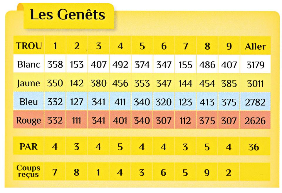 les-genets-carte-de-score