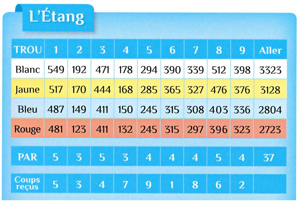 letang-carte-de-score