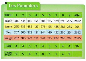 pommiers-carte-score